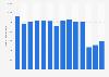 Number of cabin crew of SAS Scandinavian Airlines 2009-2017