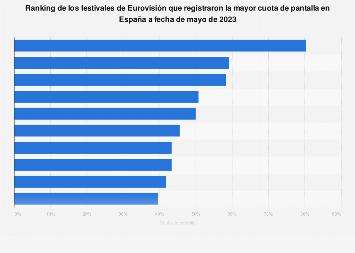Ranking de los festivales de Eurovisión con mayor cuota de pantalla España 2018