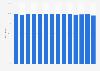 Regularity of SAS Scandinavian Airlines flights 2009-2018