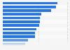 Umfrage zu beliebten Genres beim Handheld-Gaming in Deutschland 2016