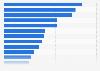 Umfrage zu beliebten Genres beim Tablet-Gaming in Deutschland 2016