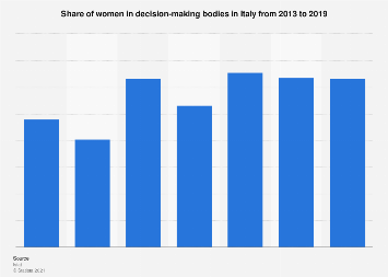 Italy: women in decision-making bodies 2013-2019