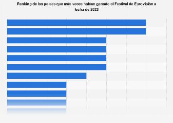 Países con más victorias en el Festival de Eurovisión 1956-2018