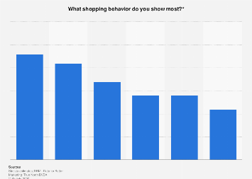 Self-assessment of shopping behavior in Belgium in 2016, by type of behavior