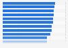 Países con más participaciones en el Festival de Eurovisión 1956-2019