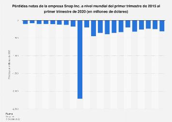 Pérdidas netas de Snap Inc. por trimestre a nivel mundial 2015-2018