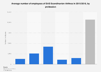 Number of employees of SAS Scandinavian Airlines 2015/2016, by profession