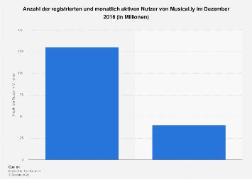 Anzahl der registrierten und monatlich aktiven Nutzer von Musical.ly 2016