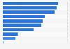 Umfrage zu Wünschen in Bezug auf das Thema mobiles Gaming in Deutschland 2016