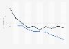 Volume of ocean waste disposal in Japan 2006-2015