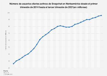 Cantidad de usuarios activos diarios de Snapchat en Norteamérica 2014-2016