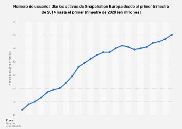 Cantidad de usuarios activos diarios de Snapchat en Europa 2014-2018