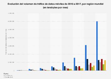Tráfico de datos móviles mensual por región del mundo 2010-2017