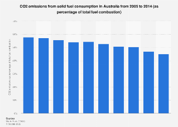 CO2 emissions from solid fuel consumption Australia 2005-2014