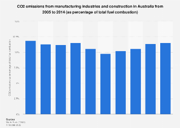 CO2 emissions from manufacturing industries and construction Australia 2005-2014