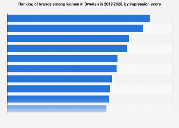 Ranking of brands among women in Sweden 2017, by impression score