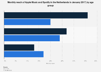 Monthly reach of Apple Music and Spotify in the Netherlands 2017, by age group