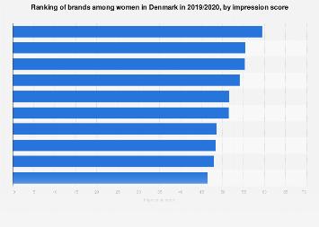 Internet in Denmark among World's Best