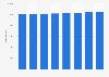 Total number of dwellings in Scotland 2011-2018