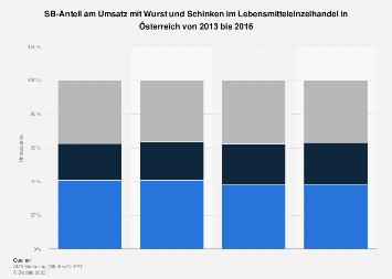 Umsatzanteile von SB-Wurst & Schinken im Lebensmitteleinzelhandel in Österreich 2016