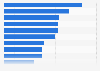 Ganadores de Eurovisión con las puntuaciones más altas de la historia