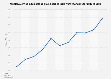 Wholesale Price Index of food grains in India 2005-2016