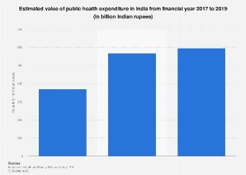 Value of public health expenditure in India 2013-2018