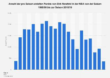 Pro Saison erzielte Punkte von Dirk Nowitzki in der NBA bis 2019