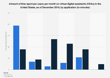 Monthly time spent per user of personal assistant apps U.S. 2016, by application