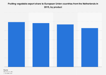 Fruiting vegetable export share to EU countries from the Netherlands 2015, by product