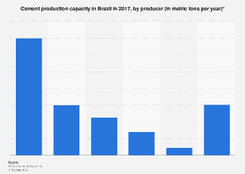 Brazil's cement production capacity by producer 2017