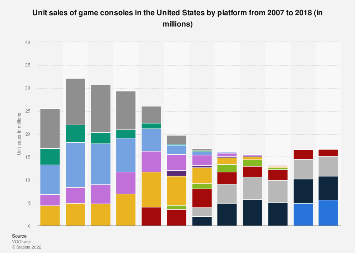 Game consoles unit sales in the U.S. by device/platform 2007-2016