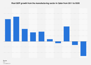 Growth of real GDP from the manufacturing sector in Qatar 2011-2020