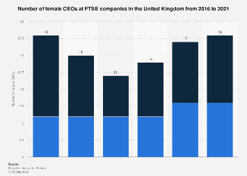 Number of female held CEO positions in FTSE companies UK 2018