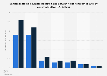 Market size for the insurance industry in Sub-Saharan Africa 2014-2018, by country