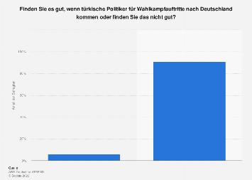 Meinung zu Wahlkampfauftritten von türkischen Politikern in Deutschland 2017