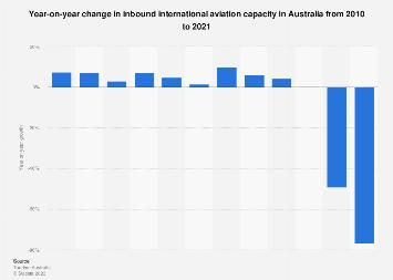 International aviation capacity growth Australia 2010-2017