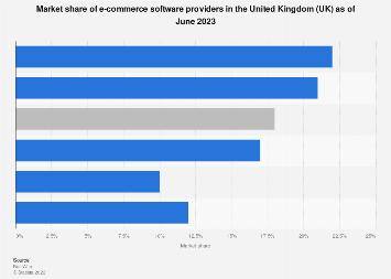E-Commerce software provider market share in the UK 2018