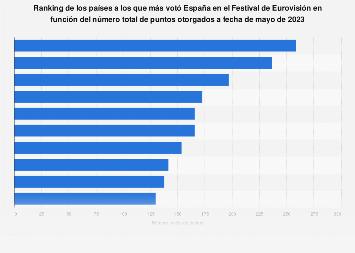 Principales destinos de los votos españoles en el Festival de Eurovisión 1961-2017
