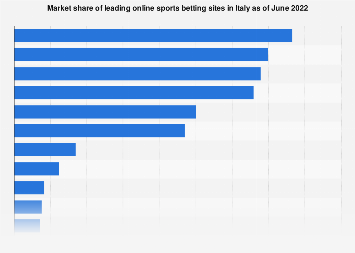 Italy: market share of online sports betting services 2018