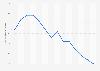 Taux de fécondité aux Pays-Bas 2007-2017