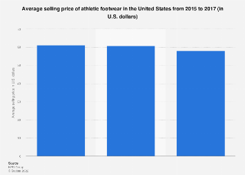 Athletic footwear average selling price in the United States 2015-2017