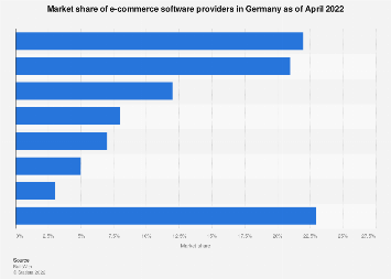 E-Commerce software provider market share in Germany 2018