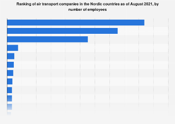 Ranking of air transport companies in the Nordic countries 2018, by employees