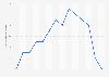 Taux de fécondité au Japon 2005-2016