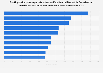 Principales procedencias de los votos recibidos por España en Eurovisión 1961-2017
