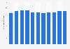 Taux de fécondité en Pologne 2005-2016