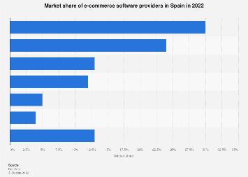 E-Commerce software provider market share in Spain 2018