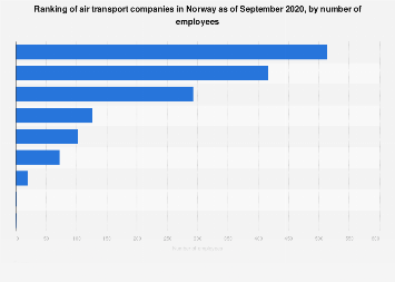 Ranking of air transport companies in Norway 2018, by employees