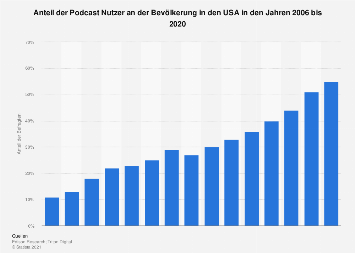 Nutzeranteil von Podcasts in den USA bis 2018